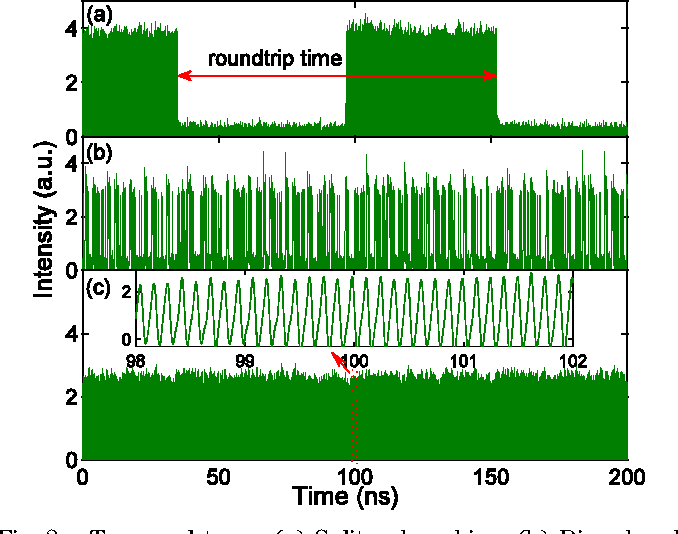 Fig. 2. Temporal trace. (a) Soliton bunching. (b) Disordered multiple-solitons. (c) 886th-harmonic mode locking.