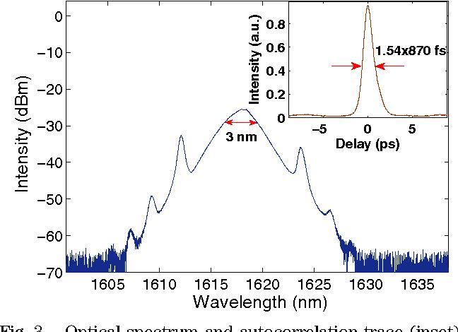 Fig. 3. Optical spectrum and autocorrelation trace (inset).