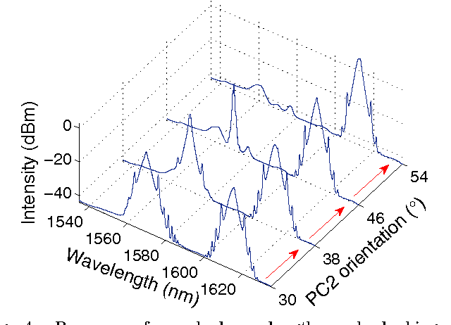 Fig. 4. Processes from dual-wavelength mode locking to single-wavelength mode locking by adjusting the PCs.