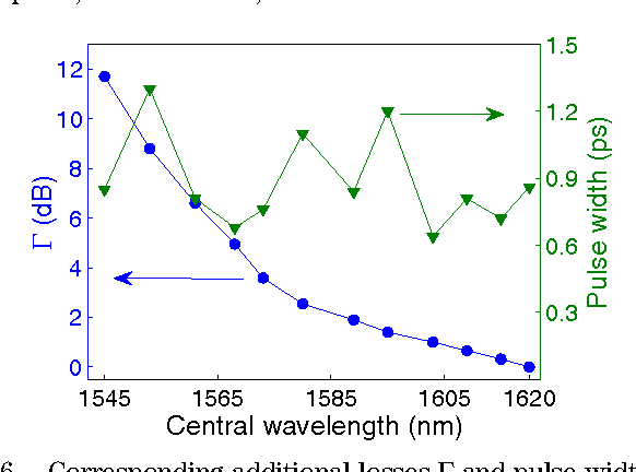 Fig. 6. Corresponding additional losses Γ and pulse widths at different central wavelengths.