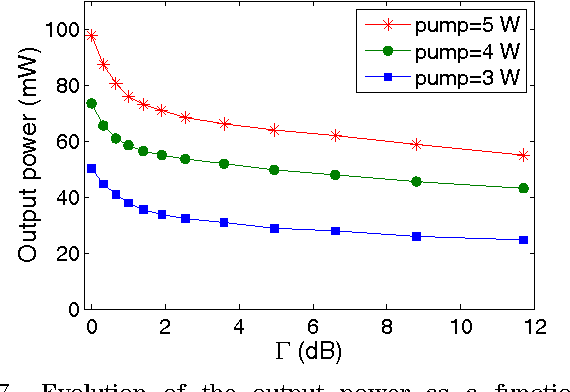 Fig. 7. Evolution of the output power as a function of additional losses Γ with the pump powers of 3, 4, and 5 W.
