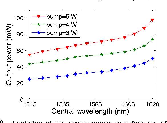 Fig. 8. Evolution of the output power as a function of the operating wavelength for different pumping powers.