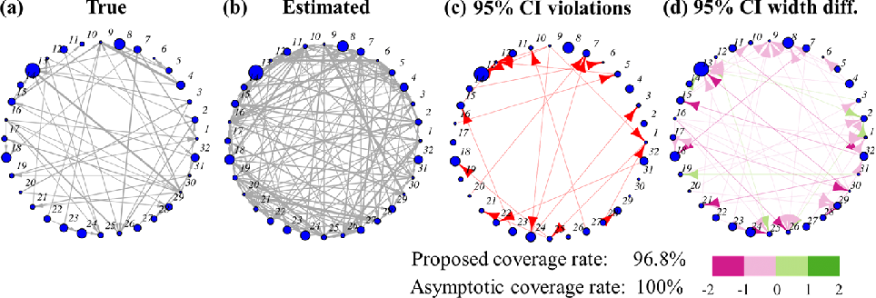 Figure 1 for Uncertainty Quantification for Inferring Hawkes Networks