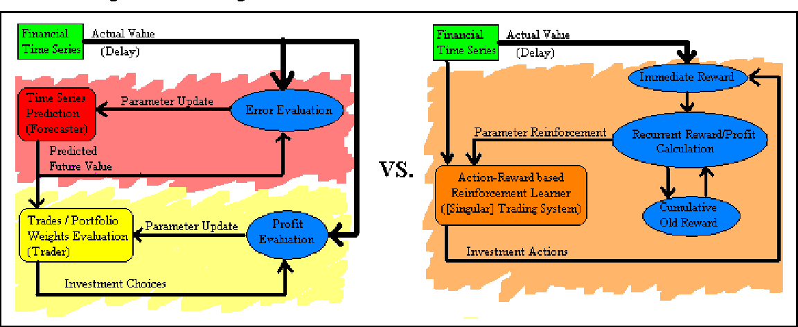 Figure 1 from Reinforcement Learning in Online Stock Trading