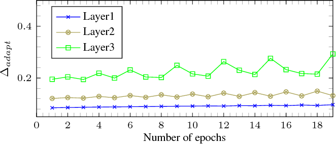 Figure 3 for Fixed-point optimization of deep neural networks with adaptive step size retraining