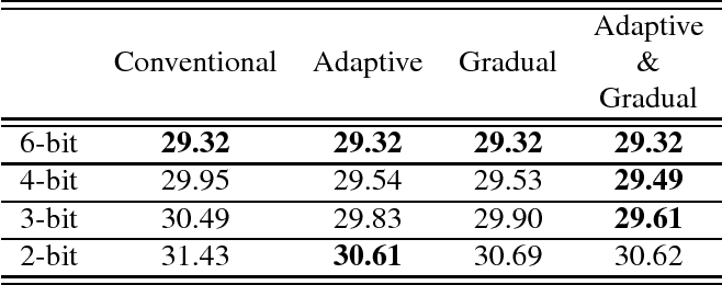 Figure 4 for Fixed-point optimization of deep neural networks with adaptive step size retraining