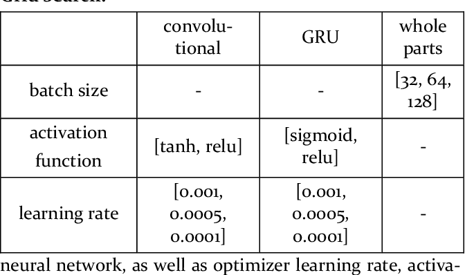 Figure 3 for CRNNTL: convolutional recurrent neural network and transfer learning for QSAR modelling
