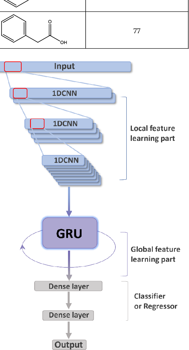 Figure 2 for CRNNTL: convolutional recurrent neural network and transfer learning for QSAR modelling