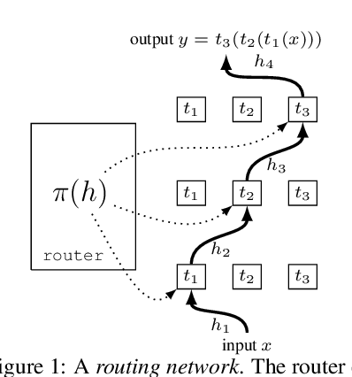 Figure 1 for Routing Networks and the Challenges of Modular and Compositional Computation