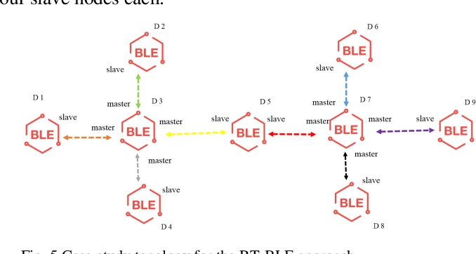 Figure 5 from A Bluetooth Low Energy real-time protocol for