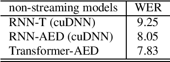 Figure 1 for On the Comparison of Popular End-to-End Models for Large Scale Speech Recognition