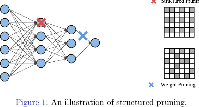 Figure 1 for EigenDamage: Structured Pruning in the Kronecker-Factored Eigenbasis