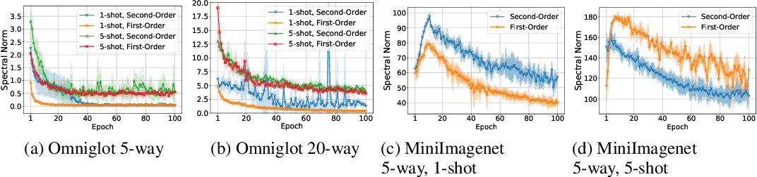 Figure 2 for Towards Understanding Generalization in Gradient-Based Meta-Learning