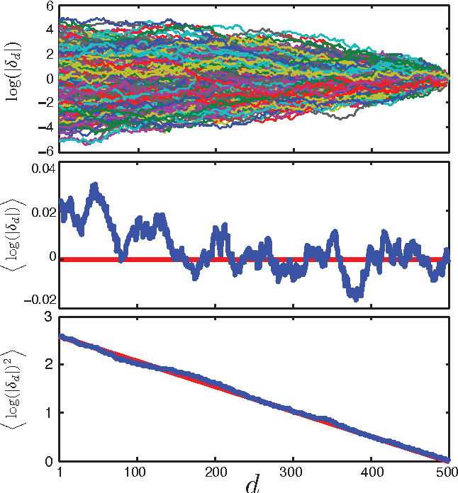 Figure 1 for Random Walk Initialization for Training Very Deep Feedforward Networks