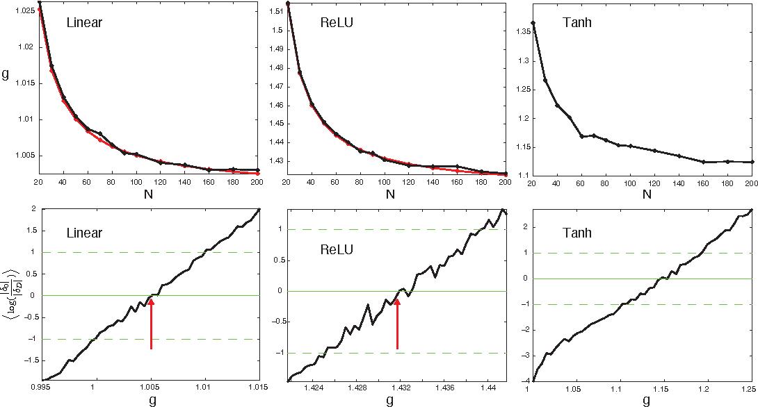 Figure 2 for Random Walk Initialization for Training Very Deep Feedforward Networks