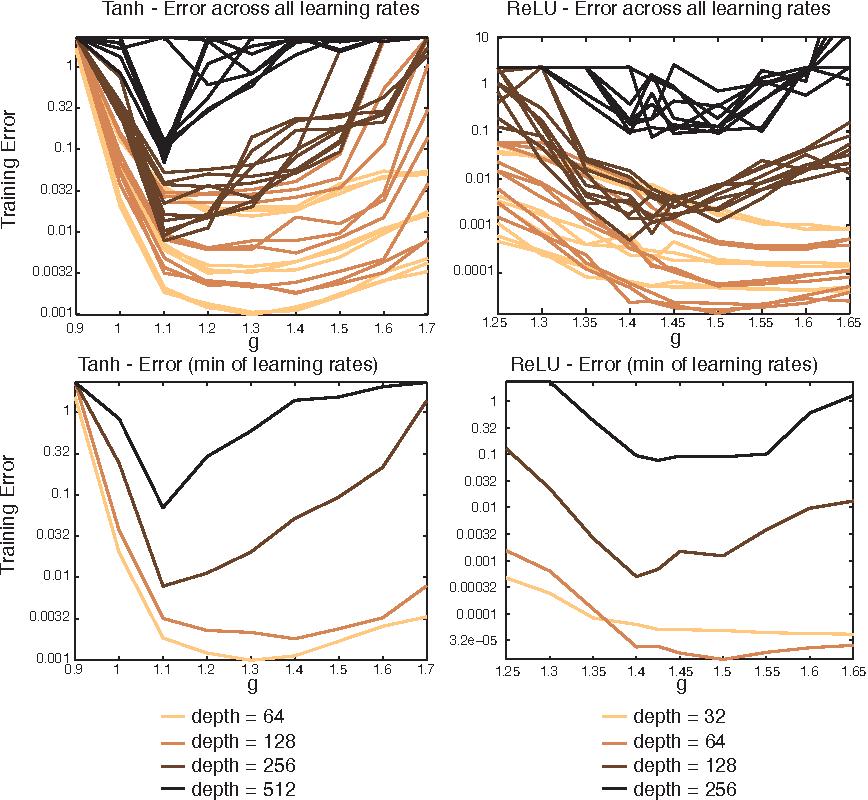 Figure 3 for Random Walk Initialization for Training Very Deep Feedforward Networks