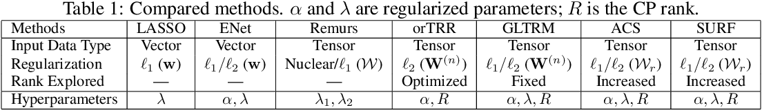 Figure 1 for Boosted Sparse and Low-Rank Tensor Regression