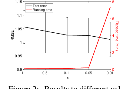 Figure 3 for Boosted Sparse and Low-Rank Tensor Regression