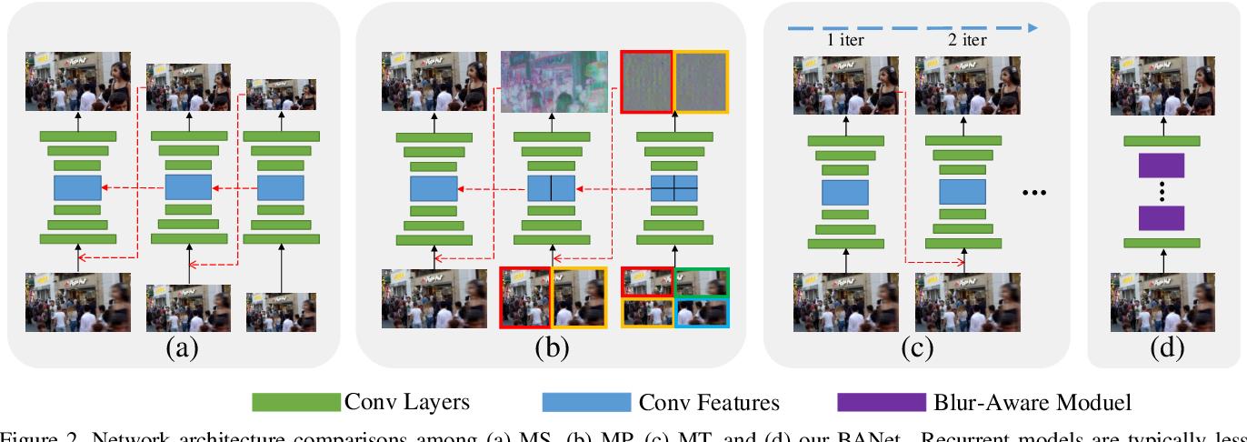 Figure 3 for BANet: Blur-aware Attention Networks for Dynamic Scene Deblurring
