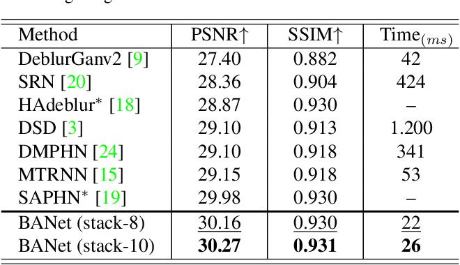 Figure 4 for BANet: Blur-aware Attention Networks for Dynamic Scene Deblurring