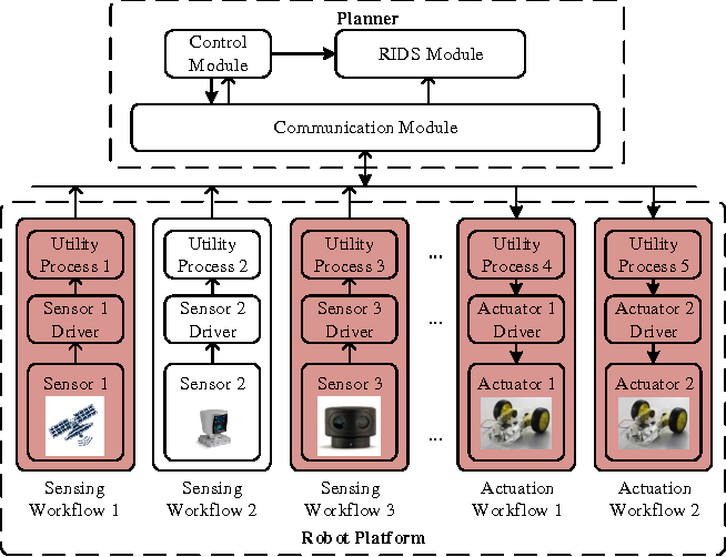 Figure 1 for Exploiting Physical Dynamics to Detect Actuator and Sensor Attacks in Mobile Robots