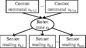 Figure 3 for Exploiting Physical Dynamics to Detect Actuator and Sensor Attacks in Mobile Robots
