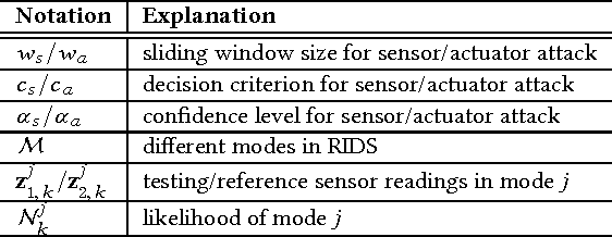 Figure 2 for Exploiting Physical Dynamics to Detect Actuator and Sensor Attacks in Mobile Robots