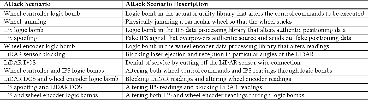 Figure 4 for Exploiting Physical Dynamics to Detect Actuator and Sensor Attacks in Mobile Robots