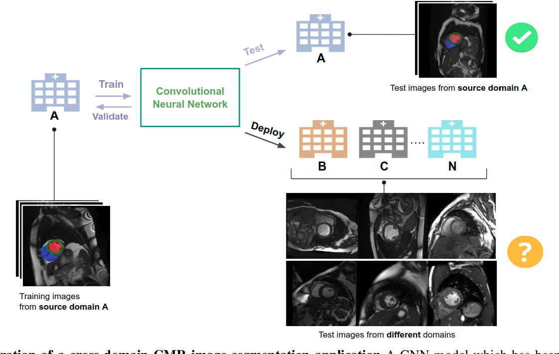 Figure 1 for Improving the generalizability of convolutional neural network-based segmentation on CMR images