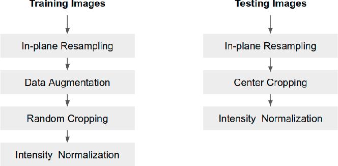 Figure 3 for Improving the generalizability of convolutional neural network-based segmentation on CMR images