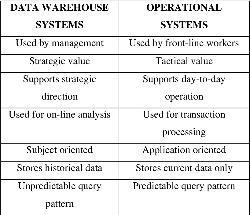 PDF] Strategic alignment in data warehouses : two case studies