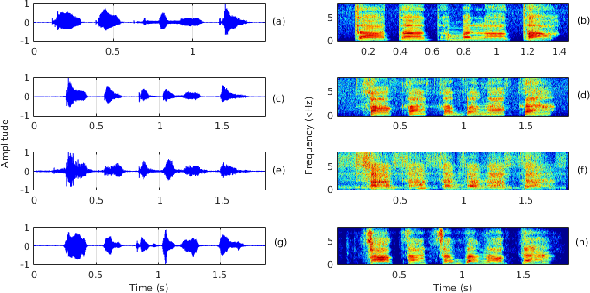 Figure 3 for Enhancing the Intelligibility of Cleft Lip and Palate Speech using Cycle-consistent Adversarial Networks