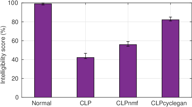 Figure 4 for Enhancing the Intelligibility of Cleft Lip and Palate Speech using Cycle-consistent Adversarial Networks
