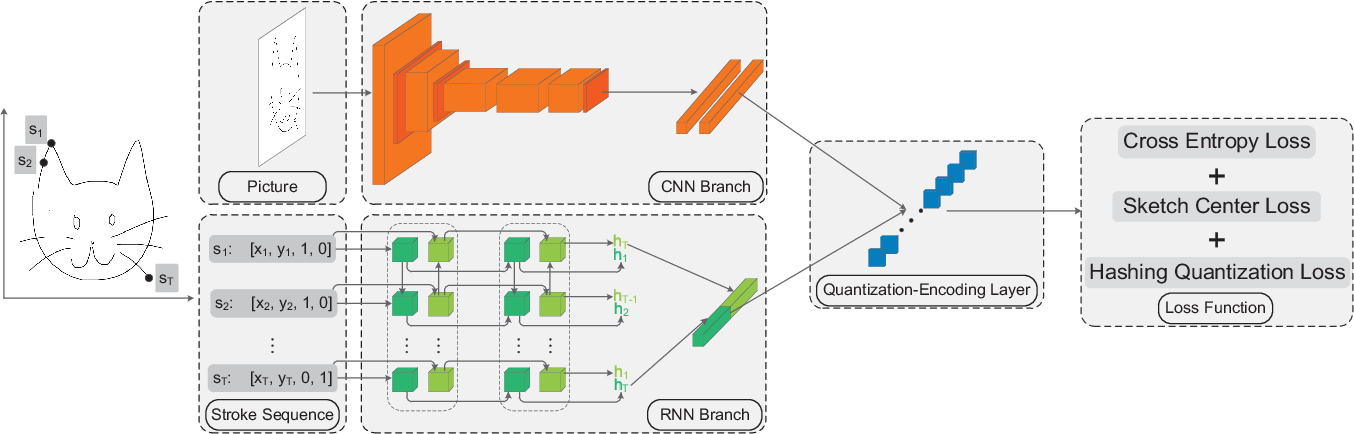 Figure 3 for SketchMate: Deep Hashing for Million-Scale Human Sketch Retrieval