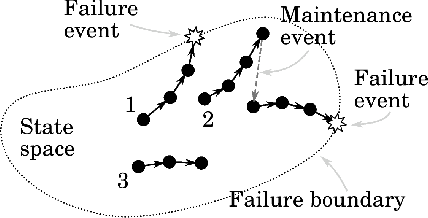 Figure 4 for System-Level Predictive Maintenance: Review of Research Literature and Gap Analysis