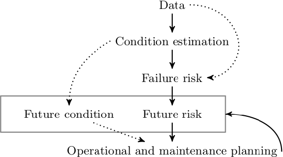 Figure 2 for System-Level Predictive Maintenance: Review of Research Literature and Gap Analysis