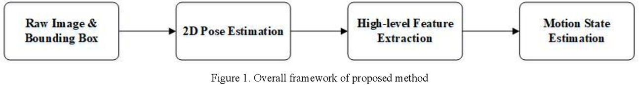 Figure 1 for Pedestrian Motion State Estimation From 2D Pose