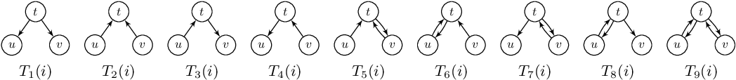 Figure 3 for TwitterMancer: Predicting Interactions on Twitter Accurately