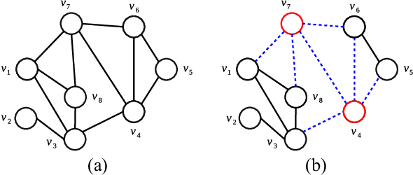 Figure 1 for Memetic search for identifying critical nodes in sparse graphs