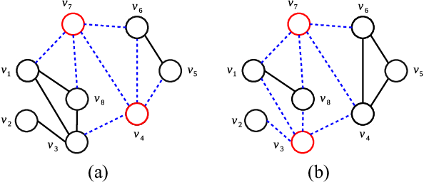 Figure 3 for Memetic search for identifying critical nodes in sparse graphs