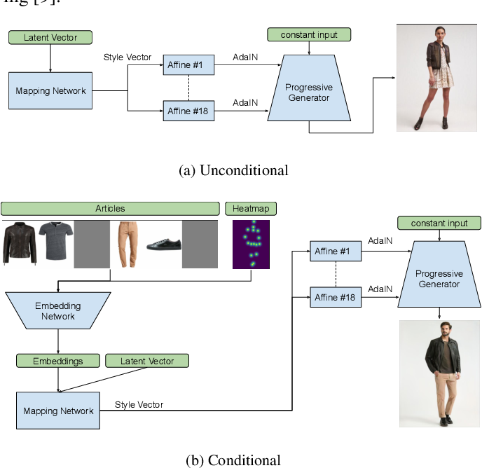 Figure 3 for Generating High-Resolution Fashion Model Images Wearing Custom Outfits