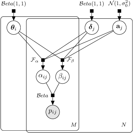 Figure 1 for $β^3$-IRT: A New Item Response Model and its Applications