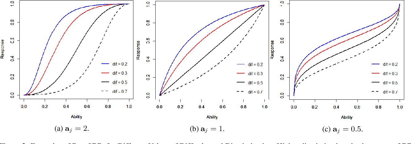 Figure 3 for $β^3$-IRT: A New Item Response Model and its Applications