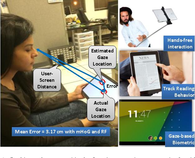 Figure 1 for TabletGaze: Unconstrained Appearance-based Gaze Estimation in Mobile Tablets