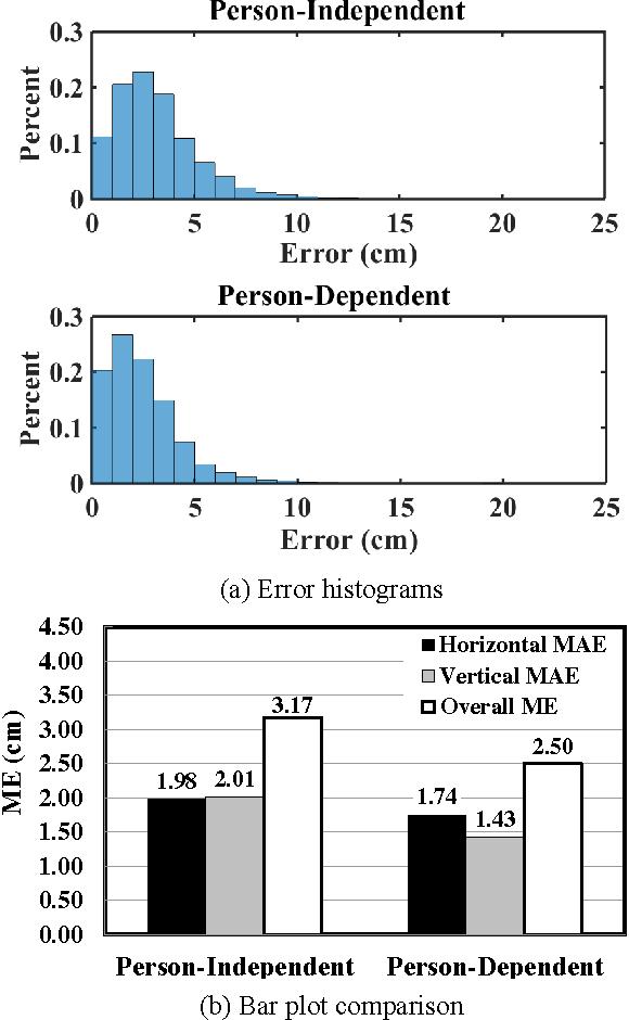 Figure 4 for TabletGaze: Unconstrained Appearance-based Gaze Estimation in Mobile Tablets