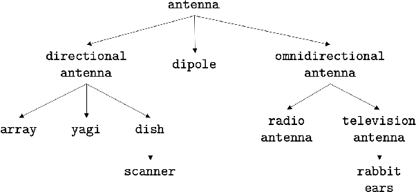 Figure 1 for Inducing Taxonomic Knowledge from Pretrained Transformers