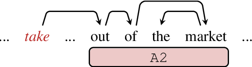 Figure 1 for Semantic Role Labeling as Dependency Parsing: Exploring Latent Tree Structures Inside Arguments