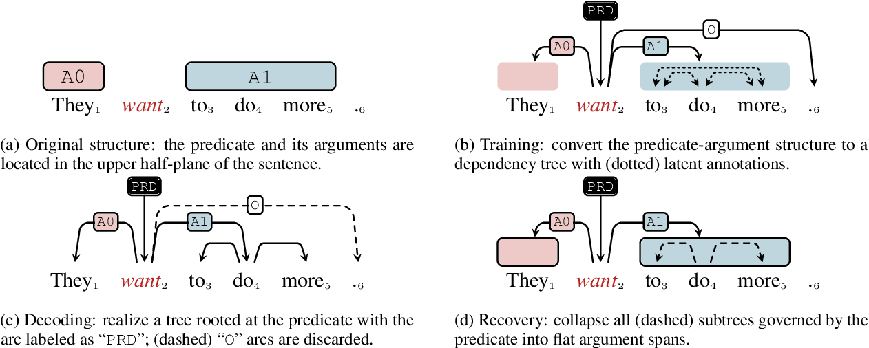 Figure 3 for Semantic Role Labeling as Dependency Parsing: Exploring Latent Tree Structures Inside Arguments