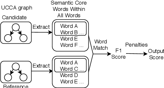 Figure 1 for Incorporate Semantic Structures into Machine Translation Evaluation via UCCA