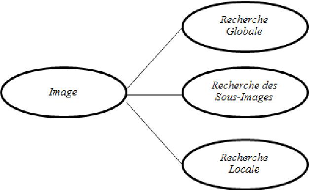 approche de matchmaking sémantique basée sur l'ontologie